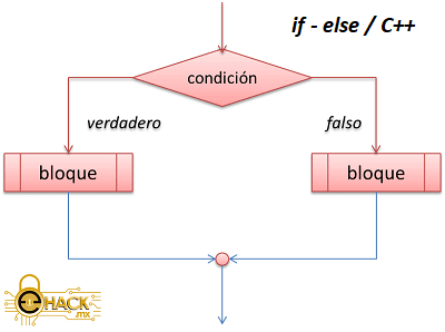 Estructura if / else en C++