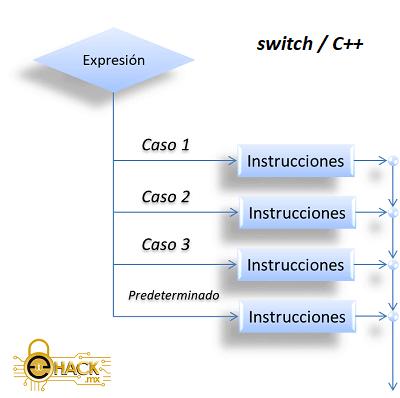 Estructura switch en C++