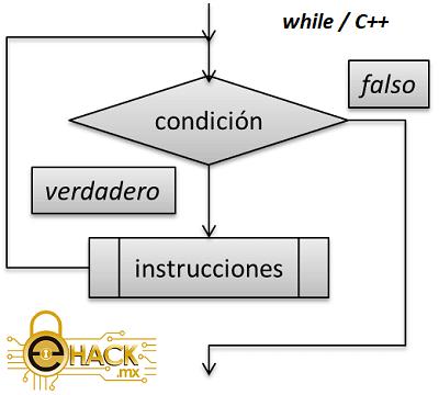Estructura while en C++