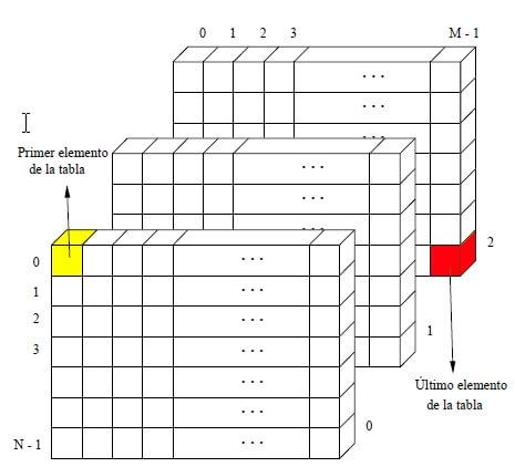 Matriz Tridimensional por Página de C