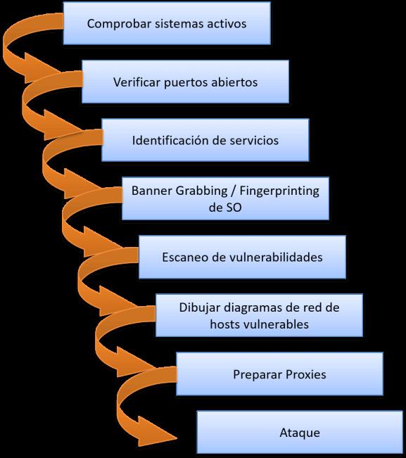 Metodología de Exploración CEH