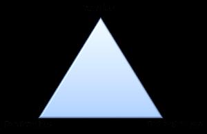 Triángulo de la Seguridad